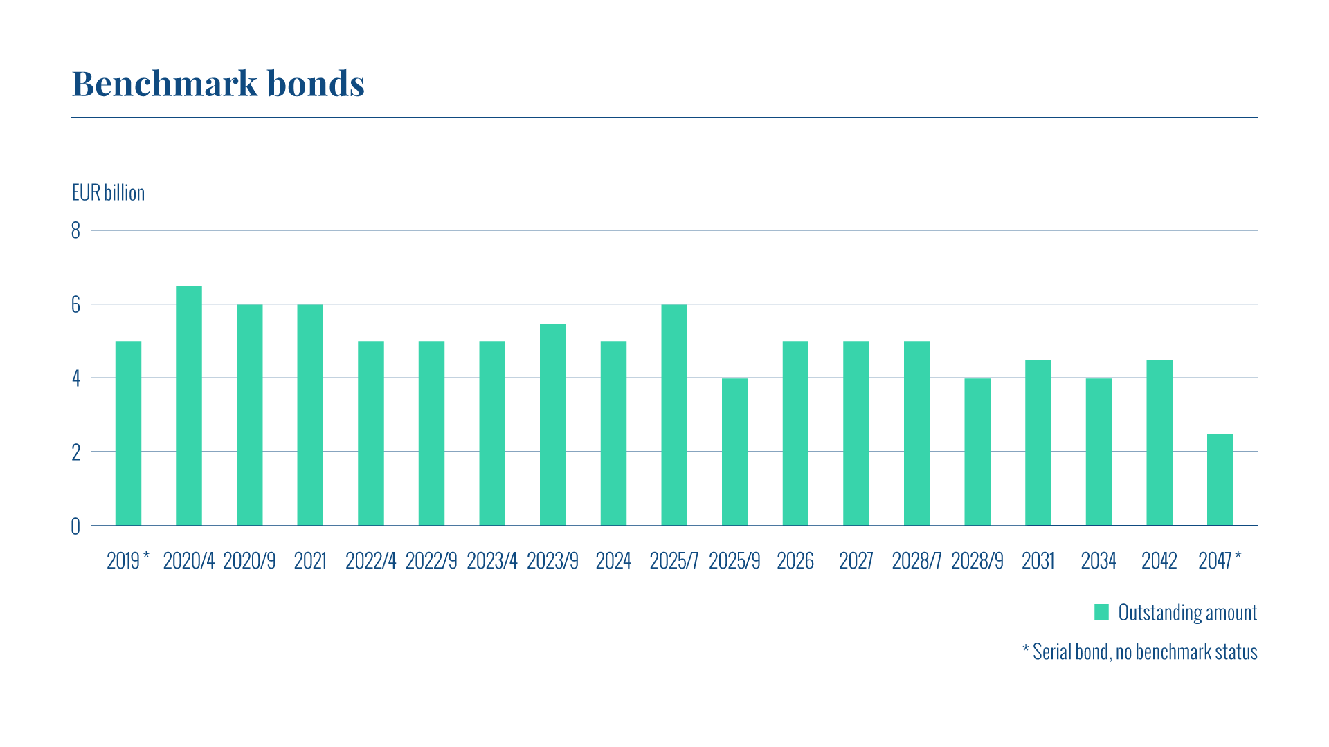 The graph shows all outstanding serial bonds issued by the State Treasury. Of these, the majority are benchmark bonds.