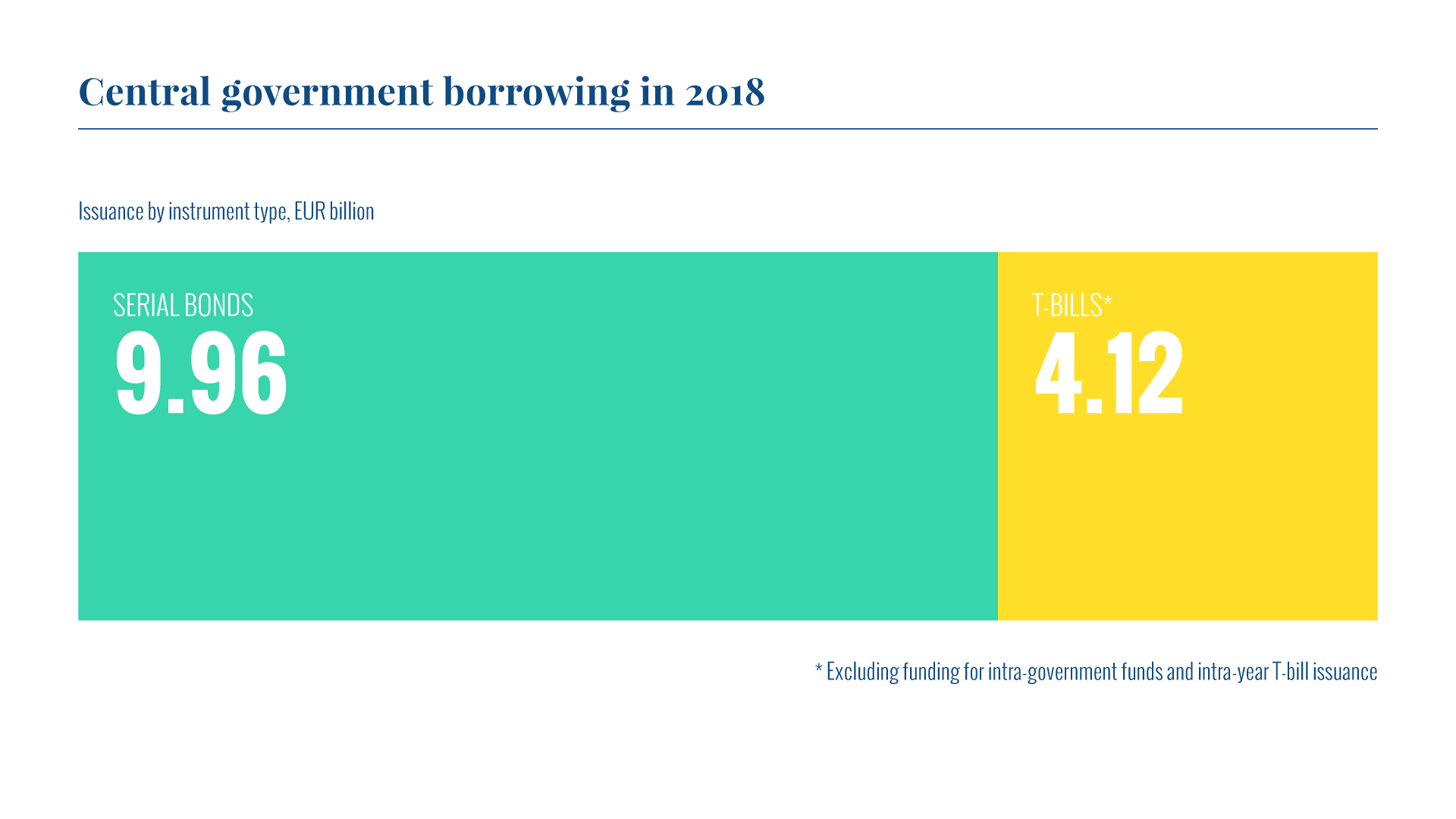 The realised gross borrowing amount in 2018 was EUR 14.1 billion. Of this amount, long-term issuance accounted for EUR 9.96 billion and short-term borrowing for EUR 4.12 billion.