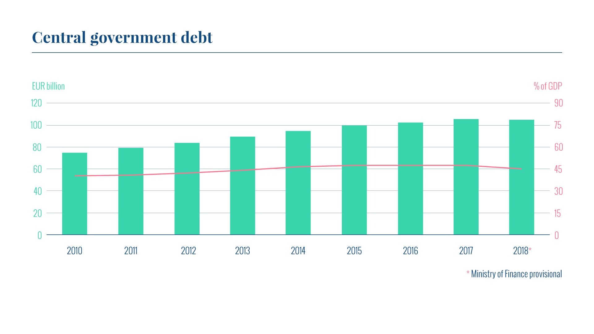 The graph shows the volume of Finland's central government debt and debt in relation to GDP in 2010-18. The central government debt was EUR 105.0 billion at the end of 2018. The debt-to-GDP ratio was 45%.