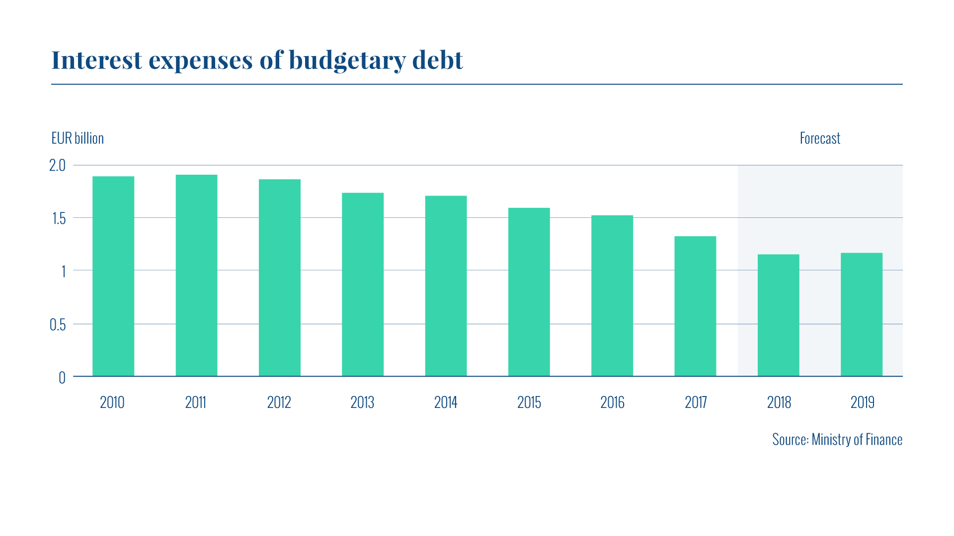 The graph presents the annual interest expenses of budgetary debt in 2010-19. In 2017, the interest expenses were EUR 1.33 billion. The forecast for 2018 is EUR 1.15 billion.