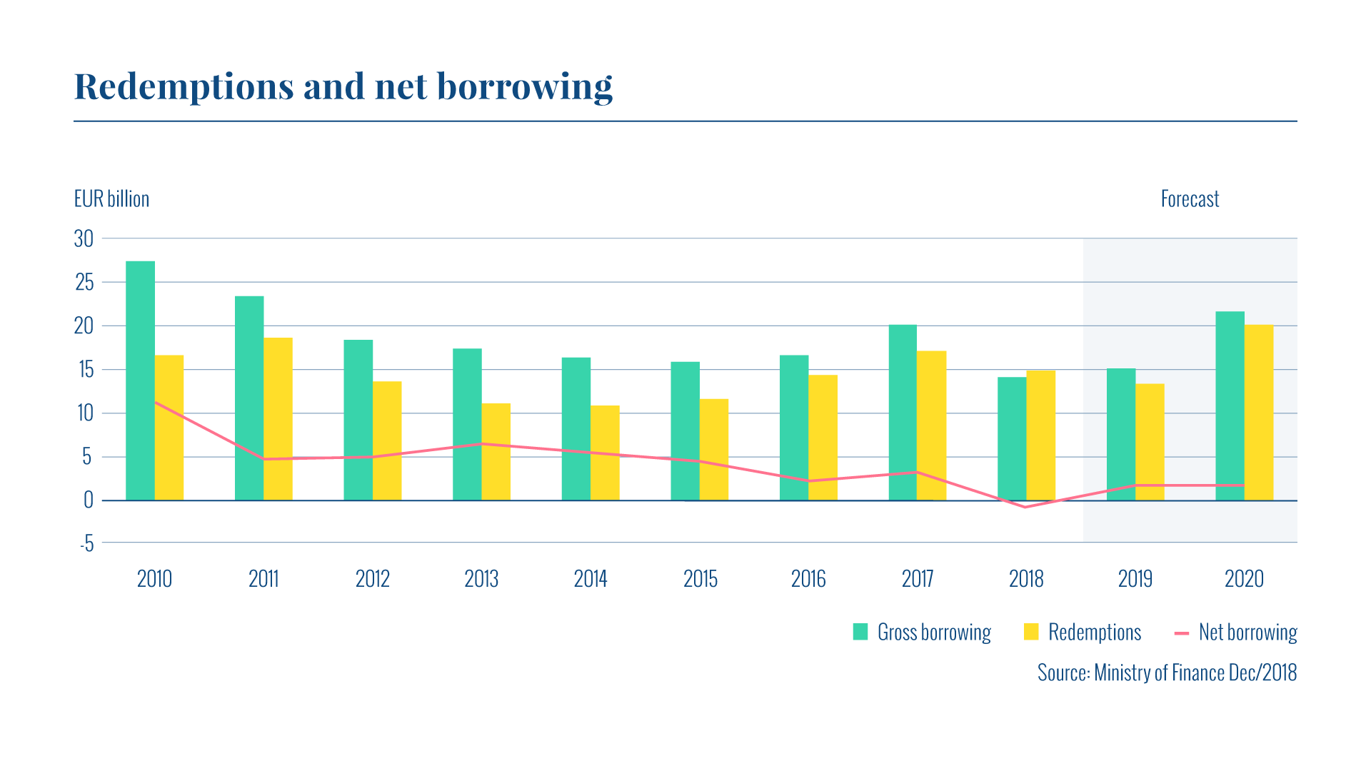 The graph shows annual gross borrowing, redemptions and net borrowing in 2010-20. Redemptions of EUR 15.0 billion took place in 2018 while net borrowing amounted to EUR -0.9 billion.