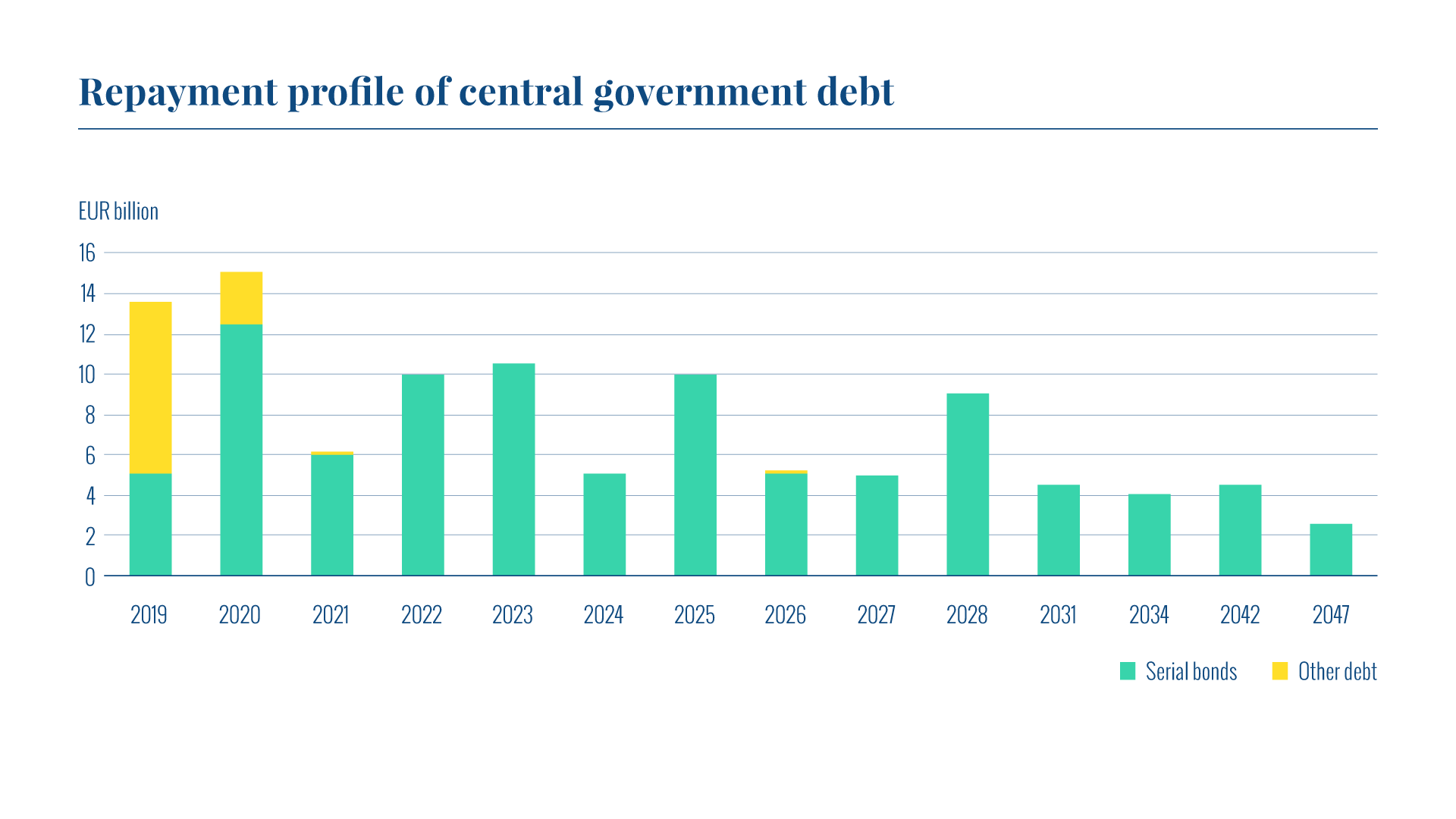 The graph shows the repayment profile of central government debt.